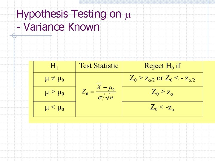 Hypothesis Testing on m - Variance Known