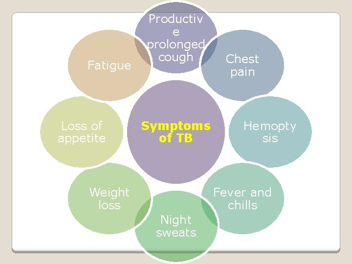 Fatigue Loss of appetite Productiv e prolonged cough Symptoms of TB Weight loss Chest