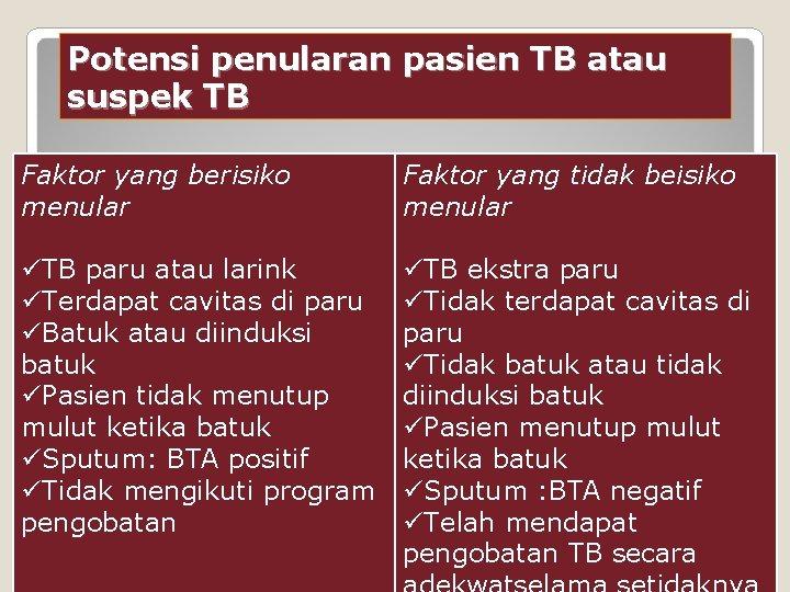 Potensi penularan pasien TB atau suspek TB Faktor yang berisiko menular Faktor yang tidak