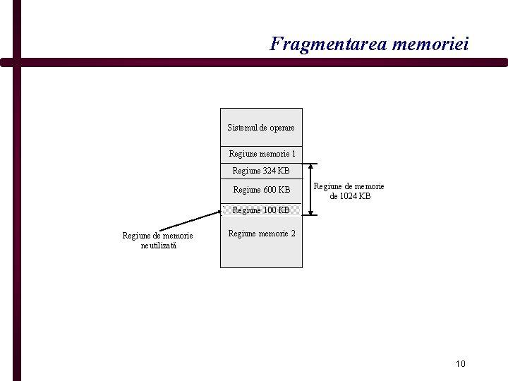 Fragmentarea memoriei Sistemul de operare Regiune memorie 1 Regiune 324 KB Regiune 600 KB