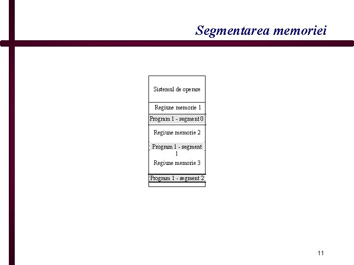 Segmentarea memoriei Sistemul de operare Regiune memorie 1 Program 1 - segment 0 Regiune