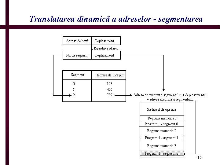 Translatarea dinamică a adreselor - segmentarea Adresa de bază Deplasament Expandarea adresei Nr. de