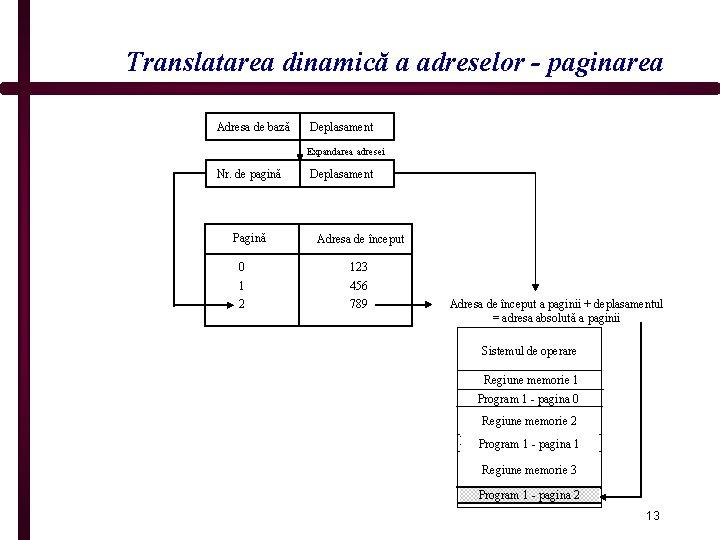 Translatarea dinamică a adreselor - paginarea Adresa de bază Deplasament Expandarea adresei Nr. de