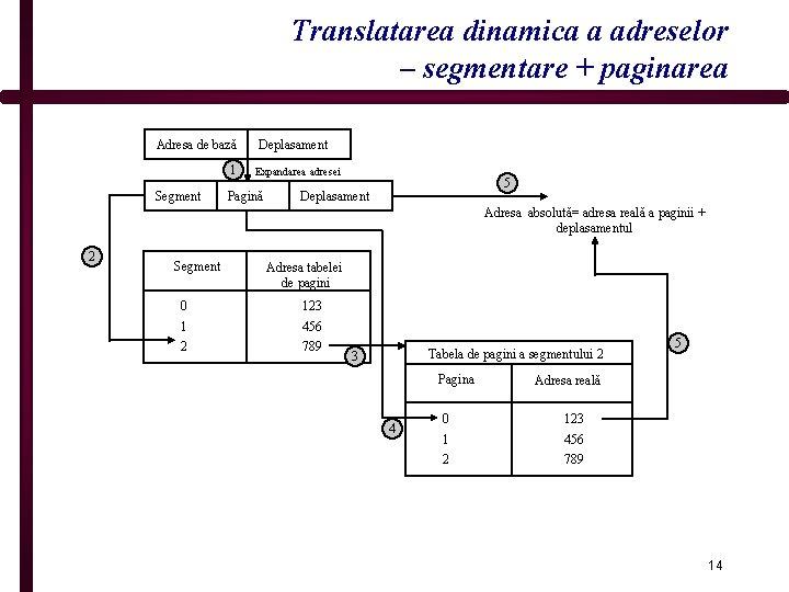 Translatarea dinamica a adreselor – segmentare + paginarea Adresa de bază 1 Segment Deplasament