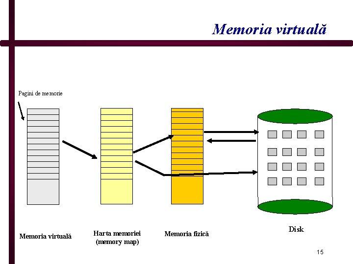 Memoria virtuală Pagini de memorie Memoria virtuală Harta memoriei (memory map) Memoria fizică Disk