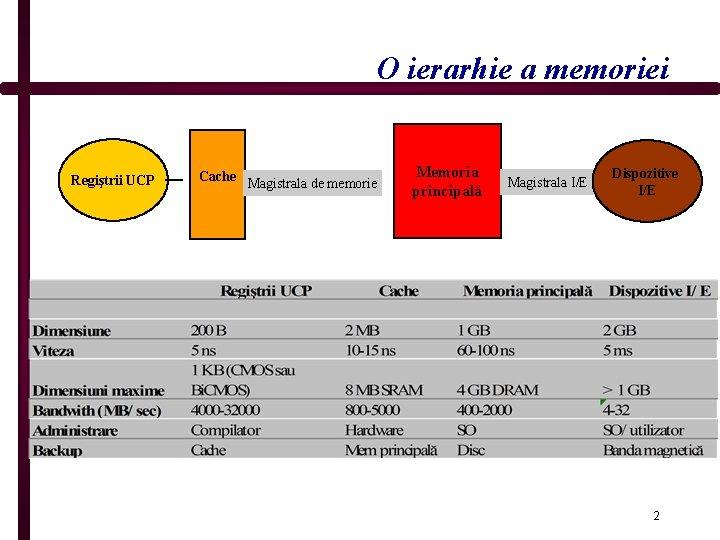 O ierarhie a memoriei Regiştrii UCP Cache Magistrala de memorie Memoria principală Magistrala I/E