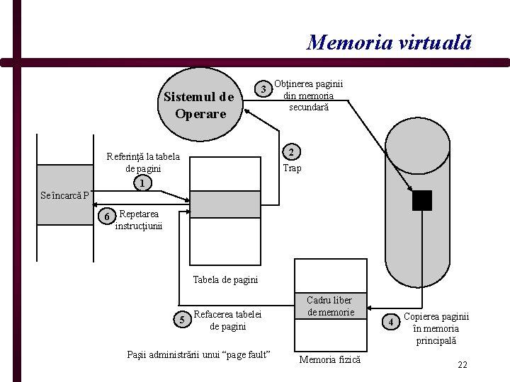 Memoria virtuală Sistemul de Operare 3 Obţinerea paginii din memoria secundară 2 Referinţă la