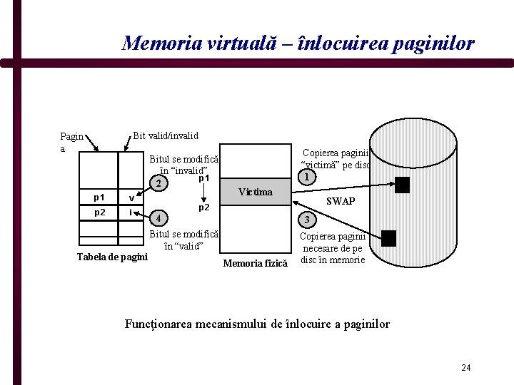 """Memoria virtuală – înlocuirea paginilor Bit valid/invalid Pagin a Bitul se modifică în """"invalid"""""""