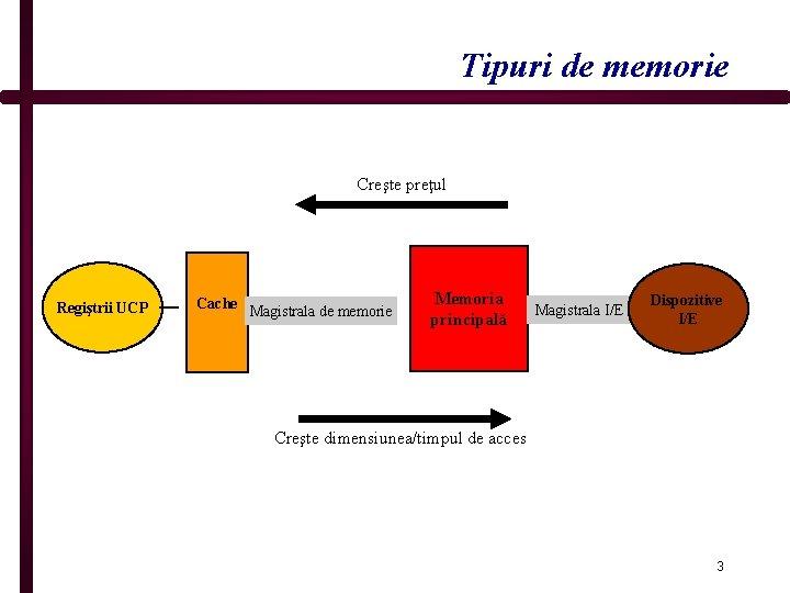 Tipuri de memorie Creşte preţul Regiştrii UCP Cache Magistrala de memorie Memoria principală Magistrala