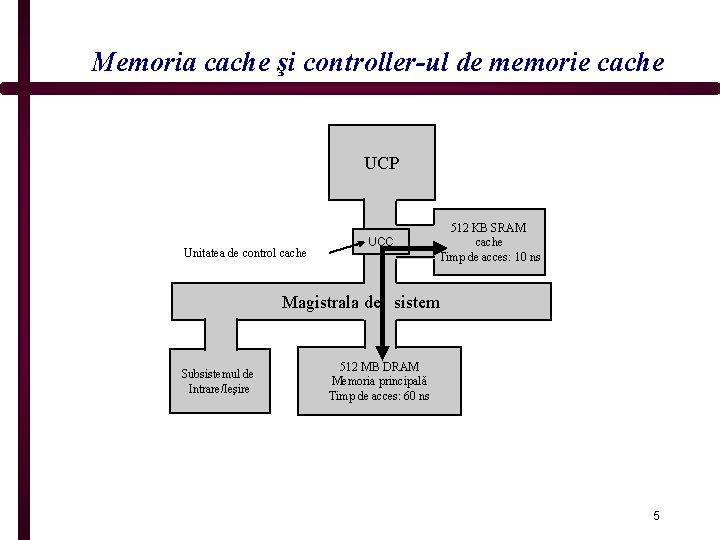 Memoria cache şi controller-ul de memorie cache UCP Unitatea de control cache UCC 512
