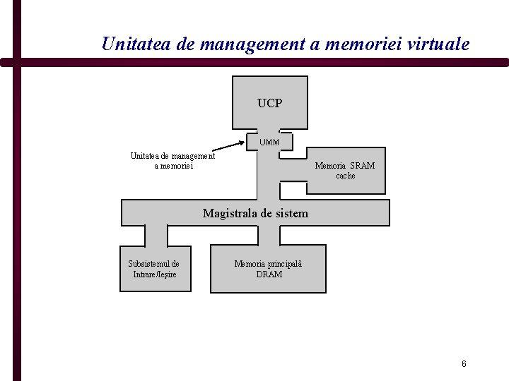 Unitatea de management a memoriei virtuale UCP UMM Unitatea de management a memoriei Memoria