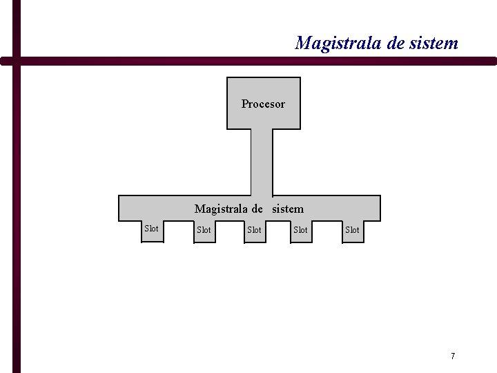 Magistrala de sistem Procesor Magistrala de sistem Slot Slot 7