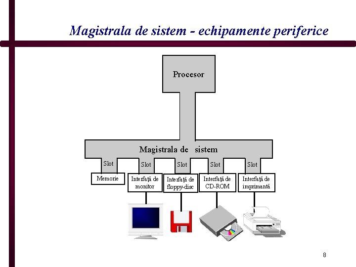 Magistrala de sistem - echipamente periferice Procesor Magistrala de sistem Slot Memorie Interfaţă de