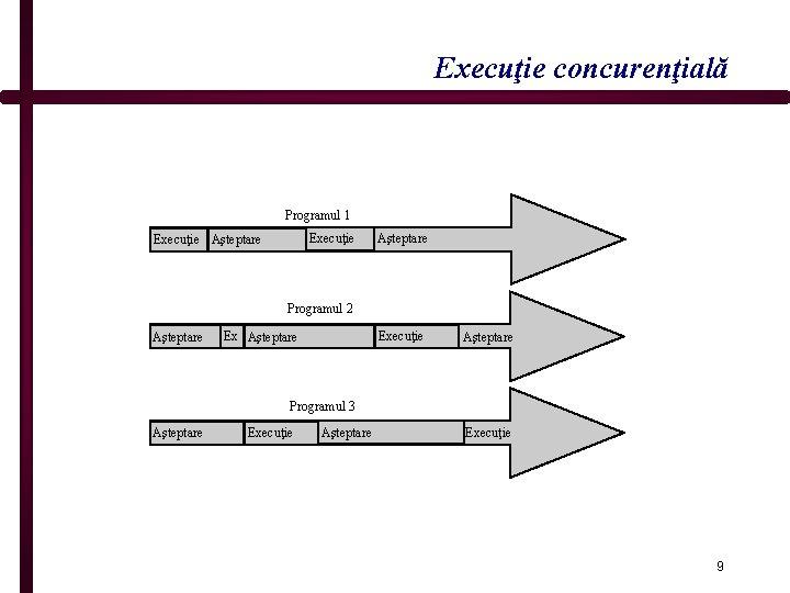 Execuţie concurenţială Programul 1 Execuţie Aşteptare Programul 2 Aşteptare Execuţie Aşteptare Programul 3 Aşteptare