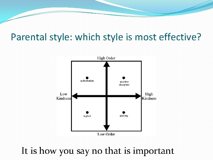 Parental style: which style is most effective? It is how you say no that