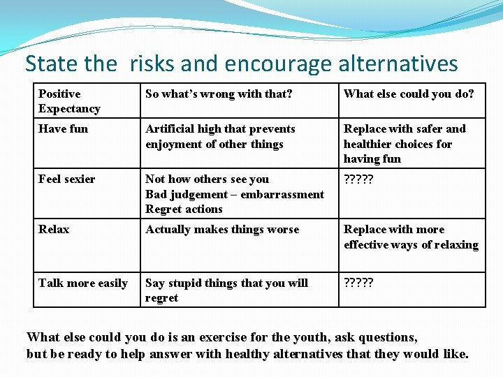 State the risks and encourage alternatives Positive Expectancy So what's wrong with that? What
