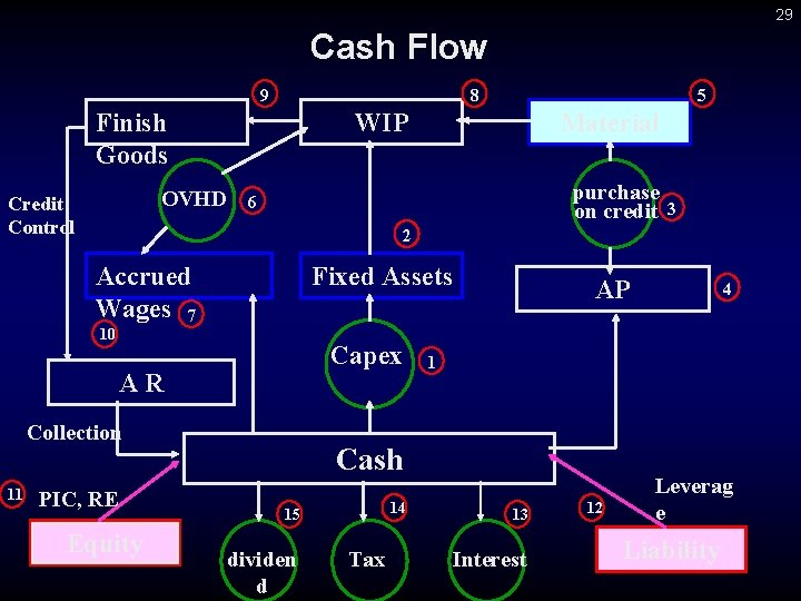 29 Cash Flow 9 8 Finish Goods WIP OVHD Credit Control Material purchase on