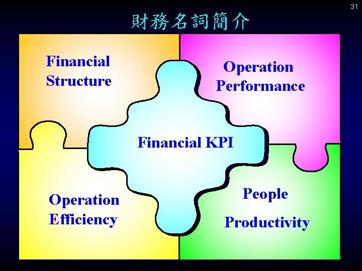 31 財務名詞簡介 Financial Structure Operation Performance Financial KPI Operation Efficiency People Productivity