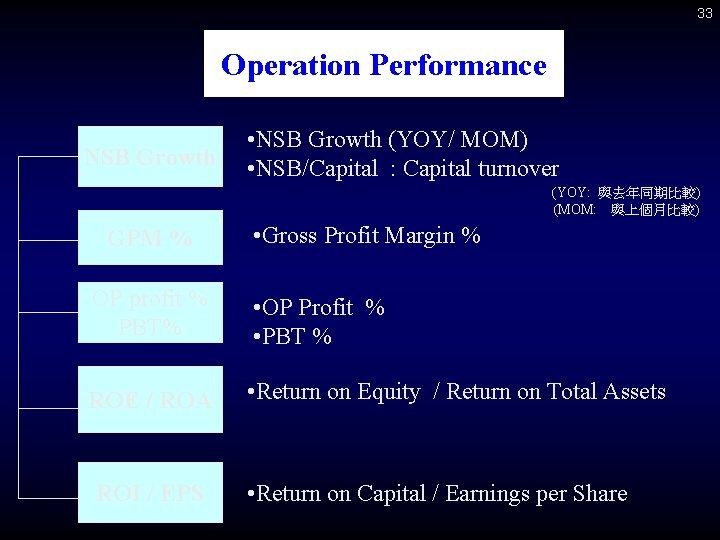 33 Operation Performance NSB Growth • NSB Growth (YOY/ MOM) • NSB/Capital : Capital