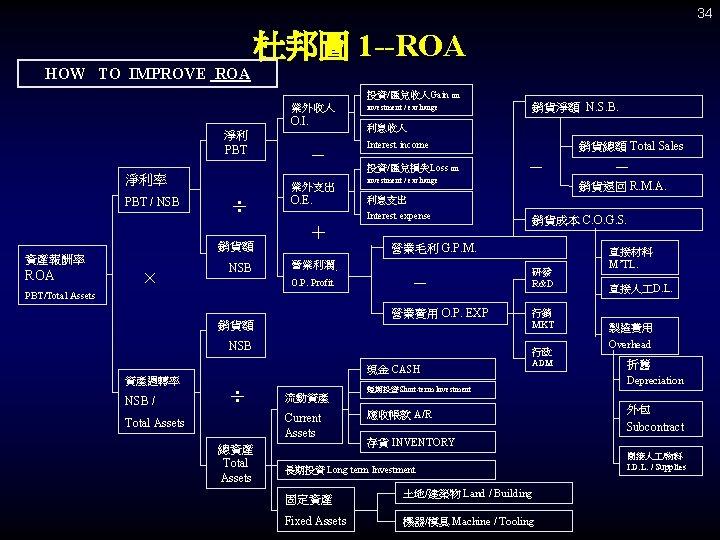 34 杜邦圖 1 --ROA HOW TO IMPROVE ROA 投資/匯兌收入Gain on 業外收入 O. I. 淨利