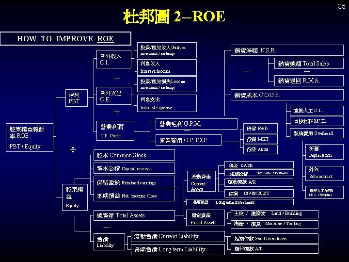 35 杜邦圖 2 --ROE HOW TO IMPROVE ROE 投資/匯兌收入Gain on 業外收入 O. I. 銷貨淨額