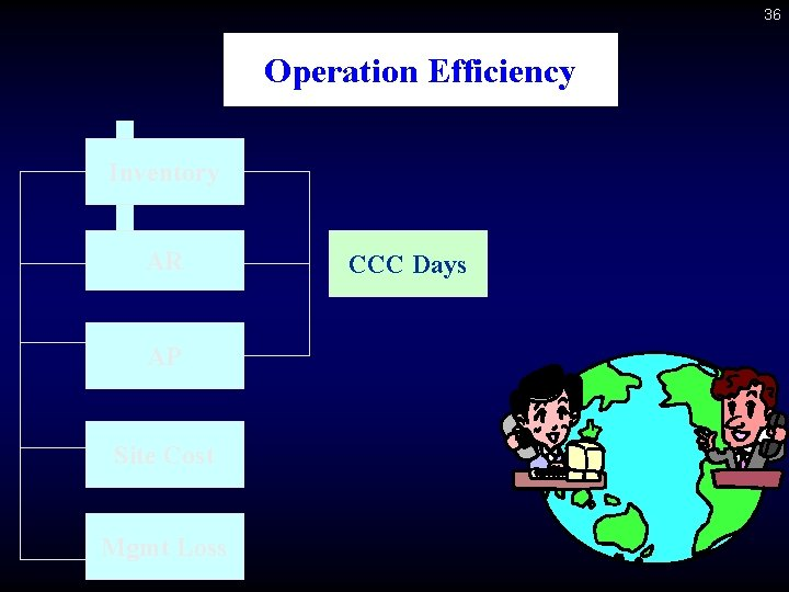 36 Operation Efficiency Inventory AR AP Site Cost Mgmt Loss CCC Days