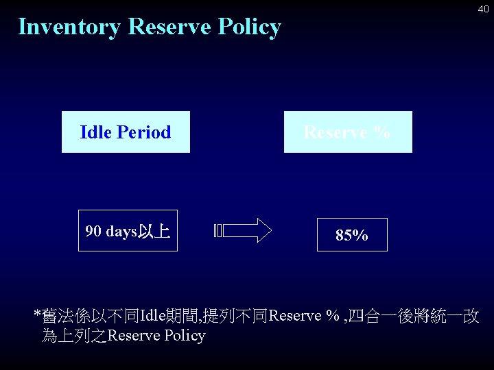 40 Inventory Reserve Policy Idle Period Reserve % 90 days以上 85% *舊法係以不同Idle期間, 提列不同Reserve %