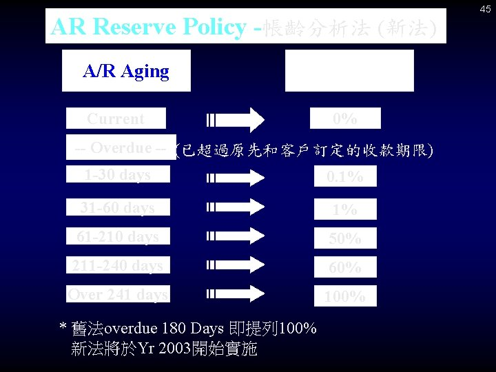 AR Reserve Policy -帳齡分析法 (新法) A/R Aging Reserve % Current 0% -- Overdue --