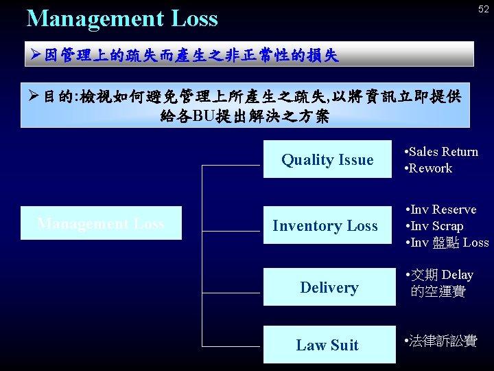 52 Management Loss Ø因管理上的疏失而產生之非正常性的損失 Ø目的: 檢視如何避免管理上所產生之疏失, 以將資訊立即提供 給各BU提出解決之方案 Quality Issue Management Loss Inventory Loss