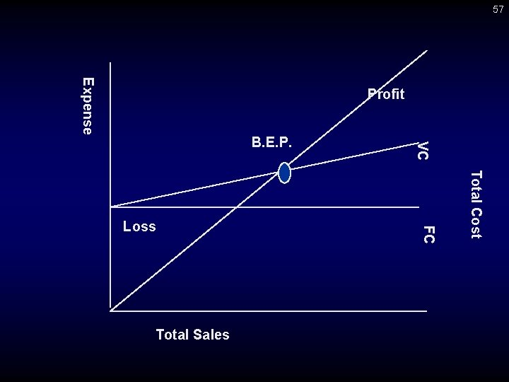 57 Expense Profit Total Cost Total Sales FC Loss VC B. E. P.
