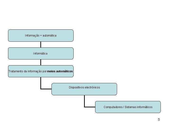Informação + automática Informática Tratamento da informação por meios automáticos Dispositivos electrónicos Computadores /
