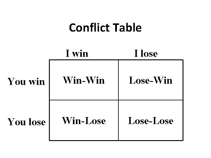 Conflict Table I win I lose You win Win-Win Lose-Win You lose Win-Lose-Lose