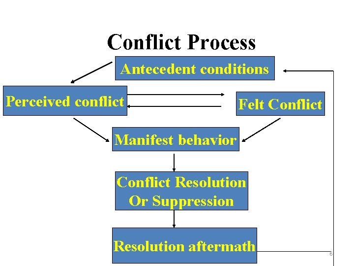 Conflict Process Antecedent conditions Perceived conflict Felt Conflict Manifest behavior Conflict Resolution Or Suppression