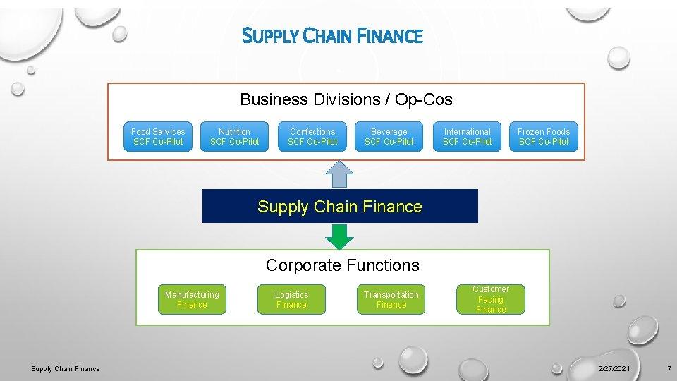 SUPPLY CHAIN FINANCE Business Divisions / Op-Cos Food Services SCF Co-Pilot Nutrition SCF Co-Pilot