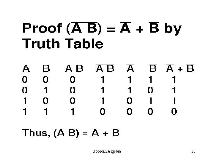 Boolean Algebra 11