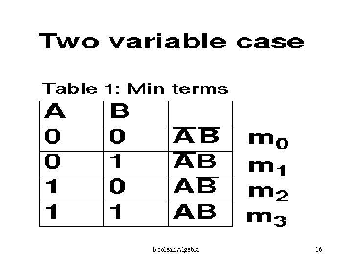 Boolean Algebra 16