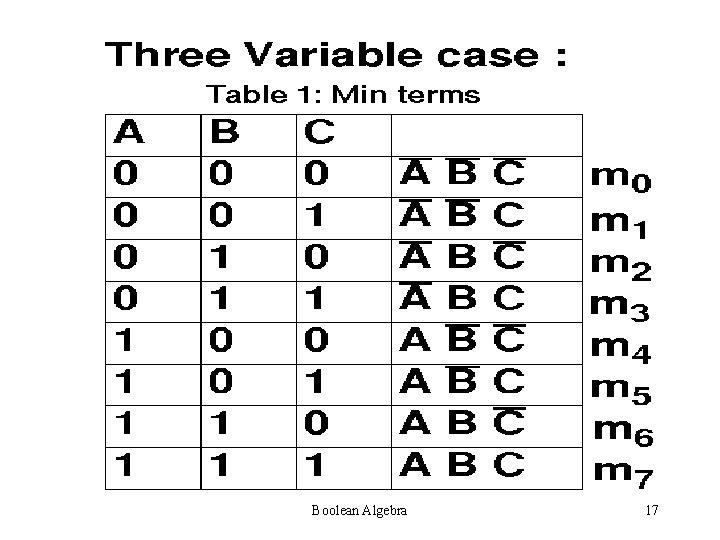 Boolean Algebra 17