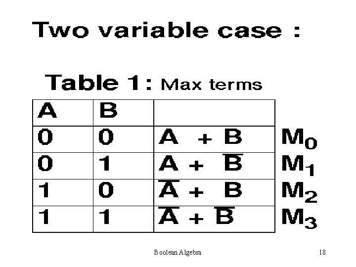 Boolean Algebra 18