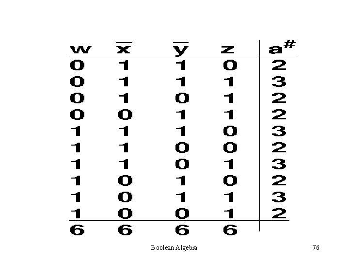 Boolean Algebra 76