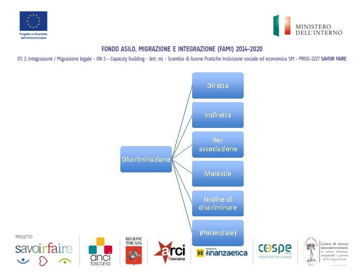 Diretta Indiretta Per associazione Discriminazione Molestie Ordine di discriminare (Potenziale)