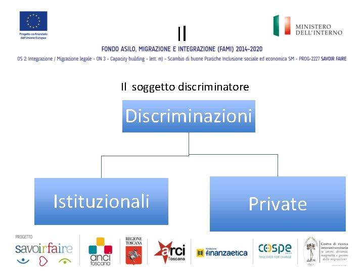 Il Il soggetto discriminatore Discriminazioni Istituzionali Private