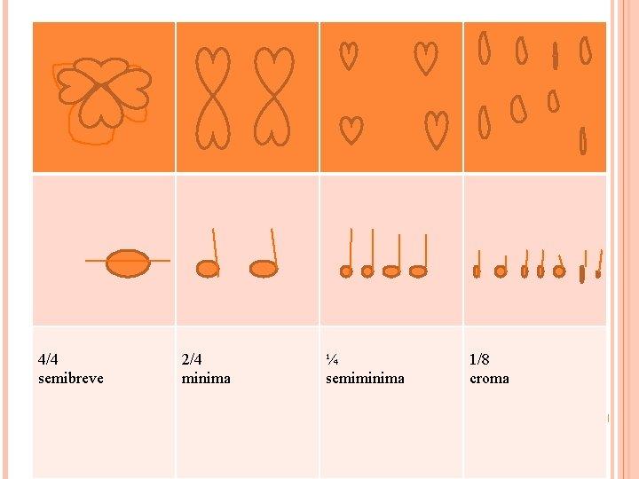 4/4 semibreve 2/4 minima ¼ semiminima 1/8 croma