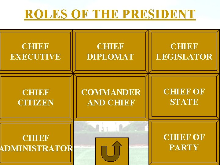 ROLES OF THE PRESIDENT CHIEF EXECUTIVE CHIEF DIPLOMAT CHIEF LEGISLATOR CHIEF CITIZEN COMMANDER AND