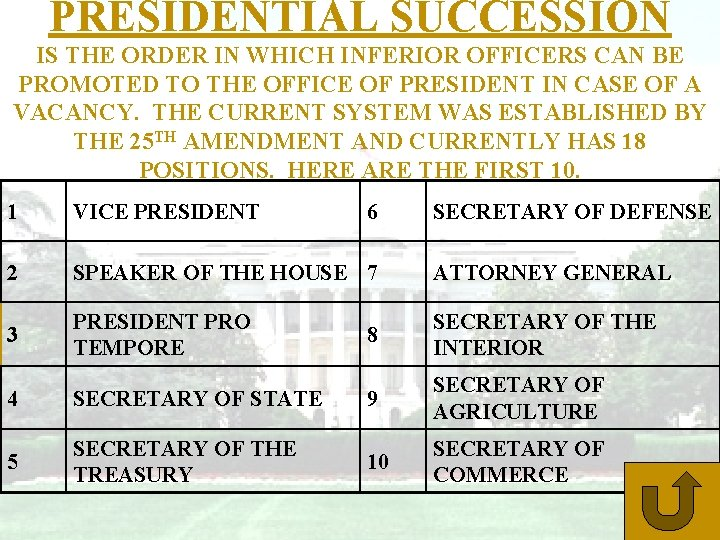 PRESIDENTIAL SUCCESSION IS THE ORDER IN WHICH INFERIOR OFFICERS CAN BE PROMOTED TO THE
