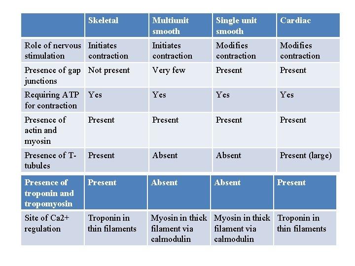 Skeletal Multiunit smooth Single unit smooth Cardiac Role of nervous Initiates stimulation contraction Initiates