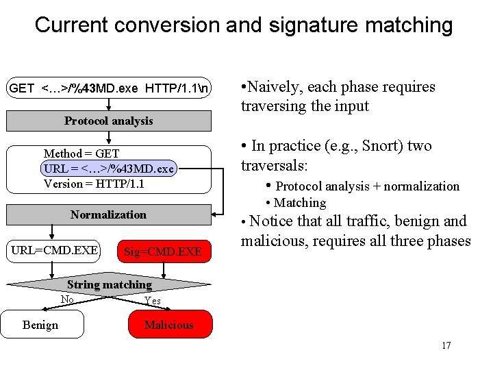 Current conversion and signature matching GET <…>/%43 MD. exe HTTP/1. 1n Protocol analysis Method