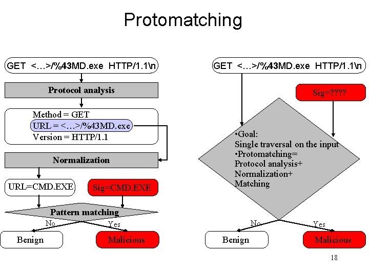 Protomatching GET <…>/%43 MD. exe HTTP/1. 1n Protocol analysis Method = GET URL =