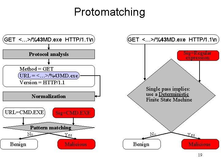 Protomatching GET <…>/%43 MD. exe HTTP/1. 1n Sig=Regular expression Protocol analysis Method = GET