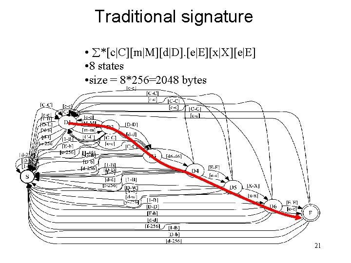 Traditional signature • *[c|C][m|M][d|D]. [e|E][x|X][e|E] • 8 states • size = 8*256=2048 bytes 21