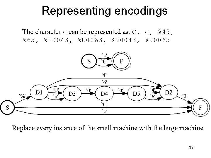 Representing encodings The character c can be represented as: C, c, %43, %63, %U